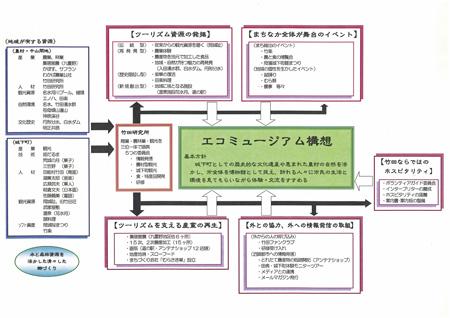 エコミュージアム構想(旧竹田市版)